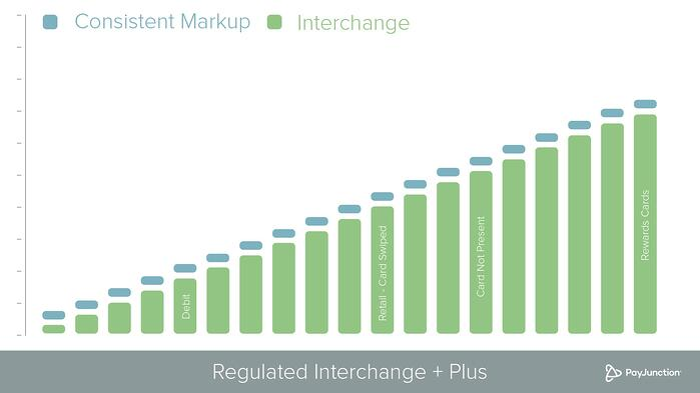 Interchange-plus-rate-1 (2)